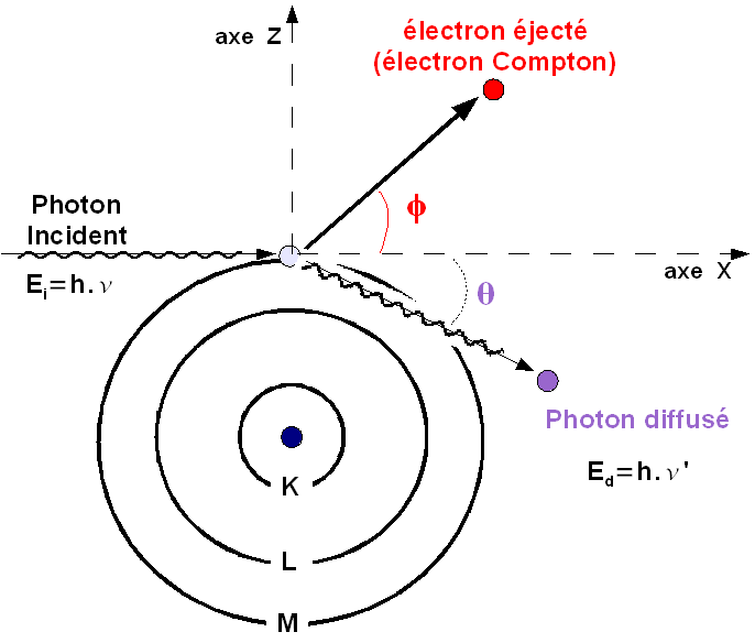 Representation-schematique-de-la-diffusion-photon
